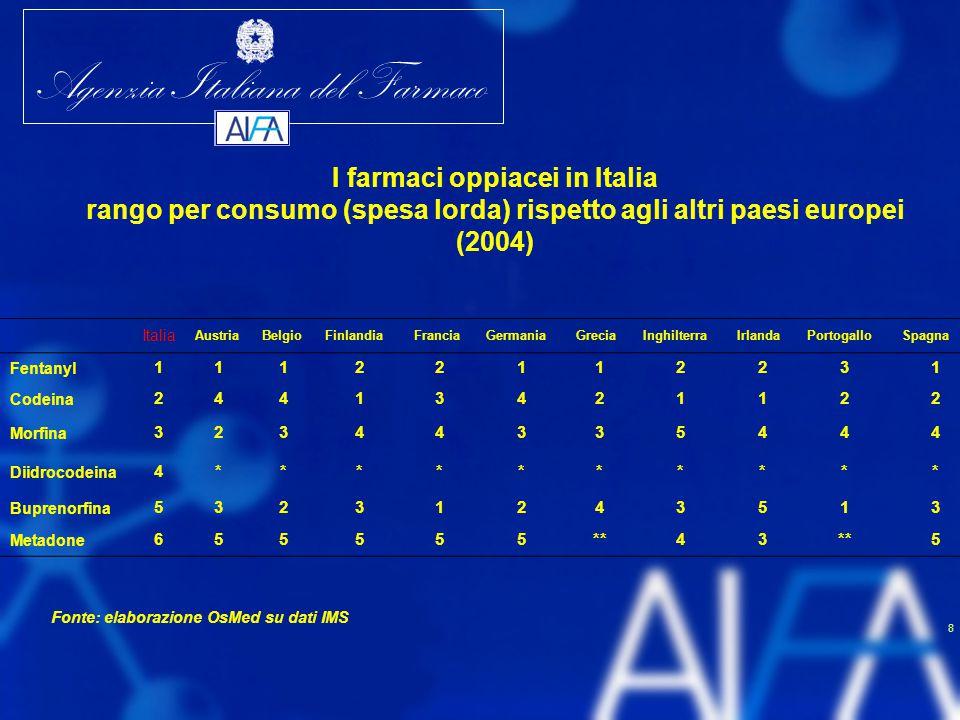 Agenzia Italiana del Farmaco 9 Il mercato dei farmaci analgesici oppiacei in Italia 20002001200220032004 ∆% 04/00 Confezioni7.269.8117.590.5948.248.3977.005.8177.352.002 1,13 Spesa lorda35.562.49545.284.24054.280.07361.354.58473.027.937 105,35 DDD/1000 ab die1,0521,1101,2061,2201,327 26,10 Fonte: elaborazione OsMed su dati IMS