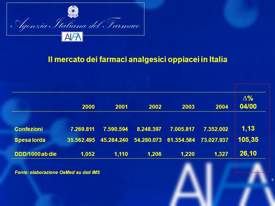 Agenzia Italiana del Farmaco 9 Il mercato dei farmaci analgesici oppiacei in Italia 20002001200220032004 ∆% 04/00 Confezioni7.269.8117.590.5948.248.39