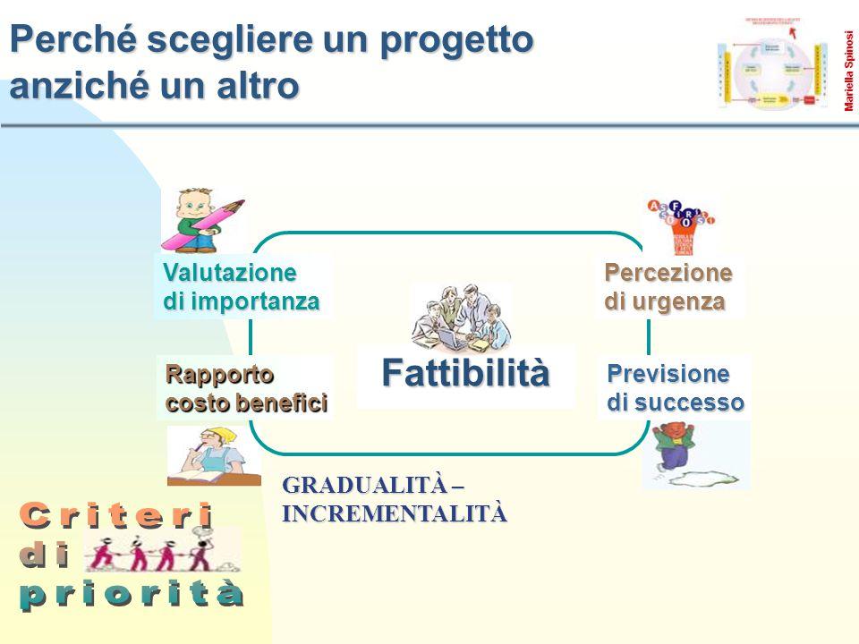 GRADUALITÀ – INCREMENTALITÀ Perché scegliere un progetto anziché un altro Valutazione di importanza Percezione di urgenza Rapporto costo benefici Fattibilità Previsione di successo Mariella Spinosi