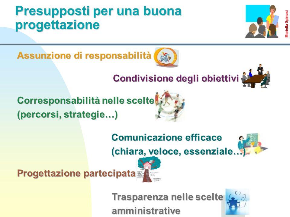 Assunzione di responsabilità Condivisione degli obiettivi Corresponsabilità nelle scelte (percorsi, strategie…) Comunicazione efficace (chiara, veloce, essenziale…) Progettazione partecipata Trasparenza nelle scelte amministrative Presupposti per una buona progettazione Mariella Spinosi