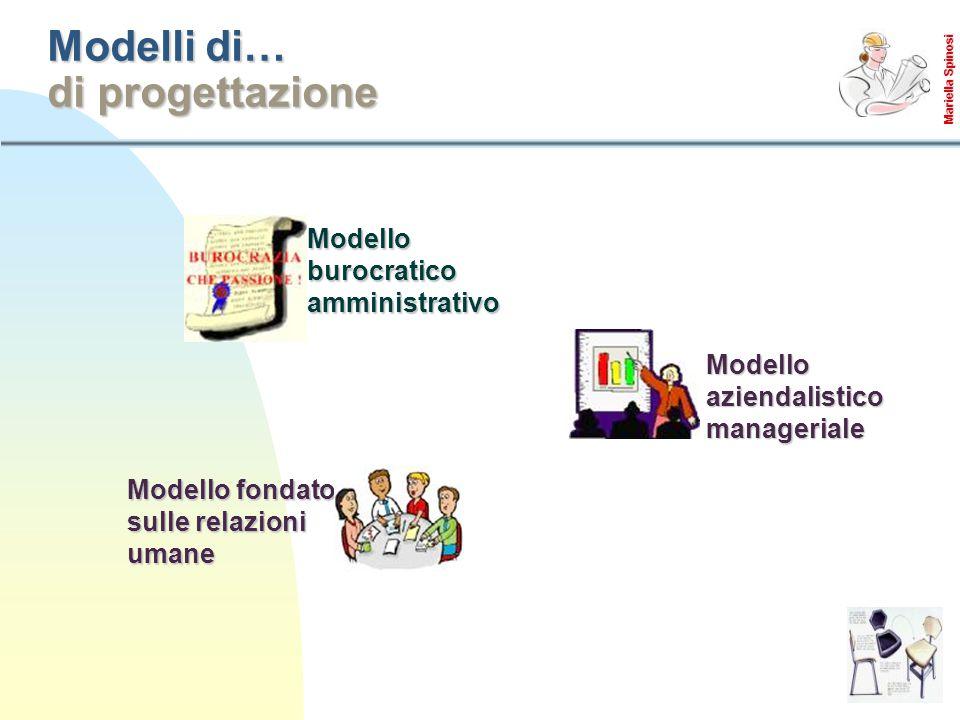 Modelli di… di progettazione Modello burocratico amministrativo Modello fondato sulle relazioni umane Modello aziendalistico manageriale Mariella Spinosi