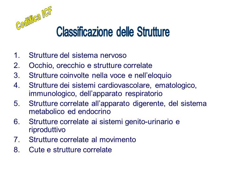 1.Strutture del sistema nervoso 2.Occhio, orecchio e strutture correlate 3.Strutture coinvolte nella voce e nell'eloquio 4.Strutture dei sistemi cardi