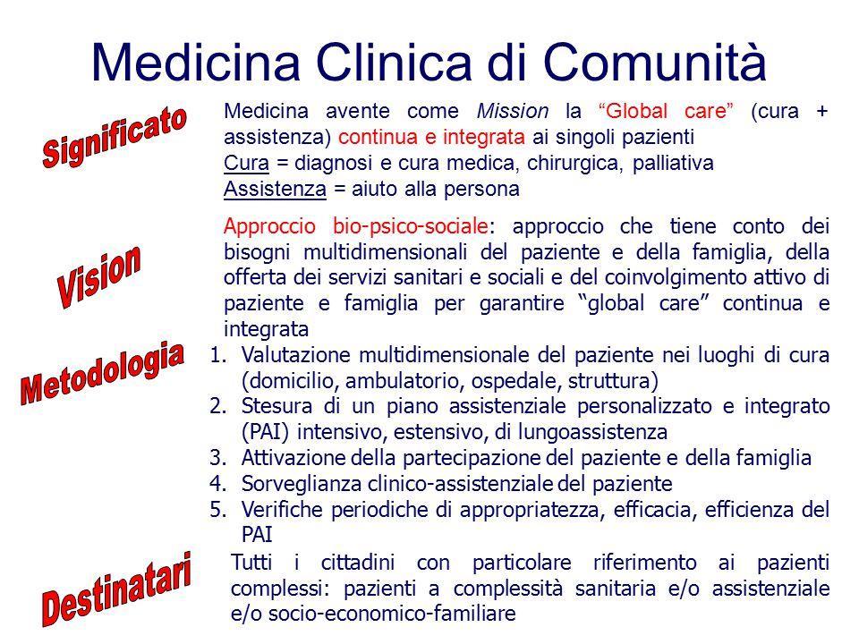 Medicina Clinica di Comunità 1.Valutazione multidimensionale del paziente nei luoghi di cura (domicilio, ambulatorio, ospedale, struttura) 2.Stesura d