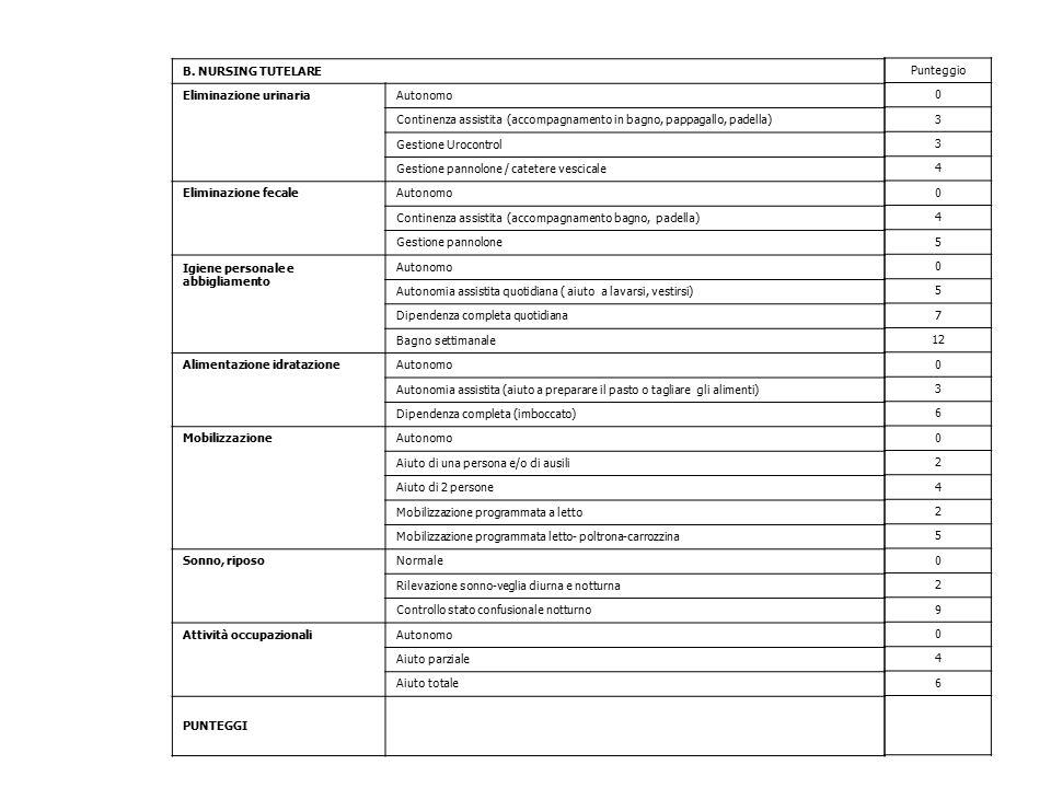 B. NURSING TUTELARE Eliminazione urinariaAutonomo Continenza assistita (accompagnamento in bagno, pappagallo, padella) Gestione Urocontrol Gestione pa