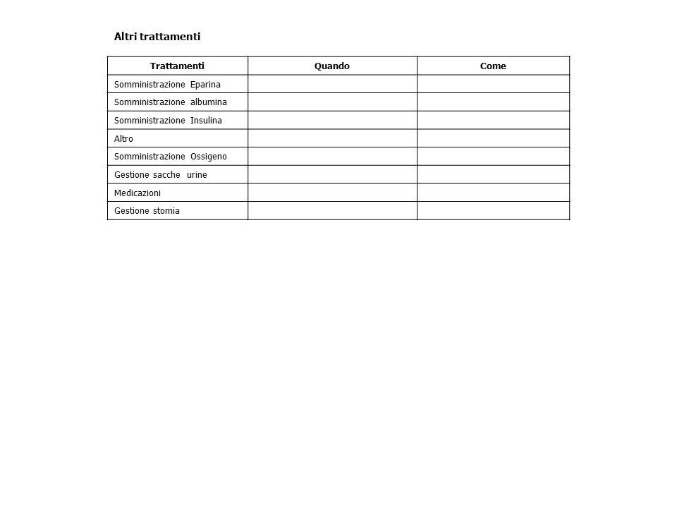 Altri trattamenti TrattamentiQuandoCome Somministrazione Eparina Somministrazione albumina Somministrazione Insulina Altro Somministrazione Ossigeno G