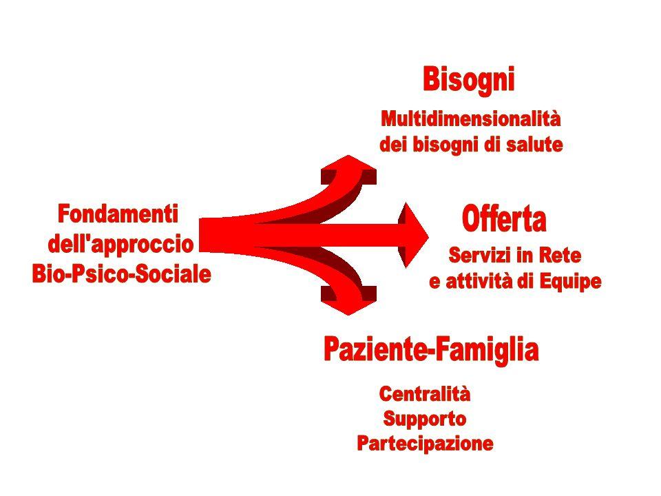 1.Strutture del sistema nervoso 2.Occhio, orecchio e strutture correlate 3.Strutture coinvolte nella voce e nell'eloquio 4.Strutture dei sistemi cardiovascolare, ematologico, immunologico, dell'apparato respiratorio 5.Strutture correlate all'apparato digerente, del sistema metabolico ed endocrino 6.Strutture correlate ai sistemi genito-urinario e riproduttivo 7.Strutture correlate al movimento 8.Cute e strutture correlate