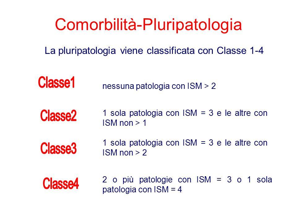 Comorbilità-Pluripatologia nessuna patologia con ISM > 2 2 o più patologie con ISM = 3 o 1 sola patologia con ISM = 4 1 sola patologia con ISM = 3 e l