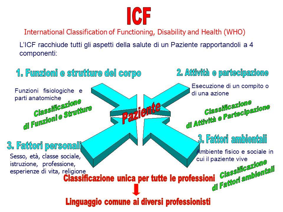 Complessità Nursing Infermieristico IngressoDegenzaDimisssione A.........................