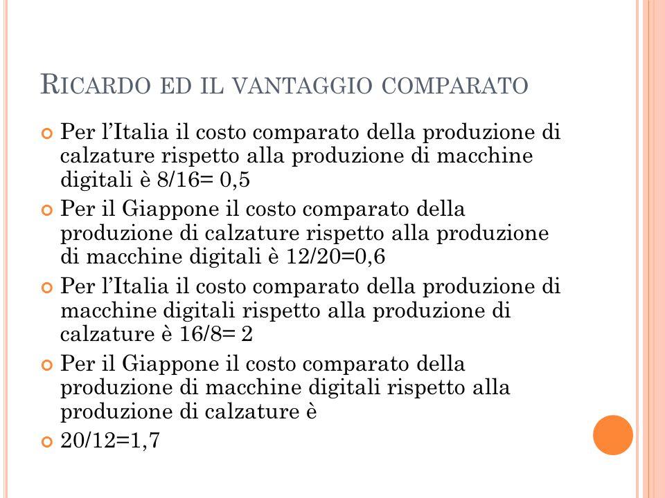 R ICARDO ED IL VANTAGGIO COMPARATO Per l'Italia il costo comparato della produzione di calzature rispetto alla produzione di macchine digitali è 8/16= 0,5 Per il Giappone il costo comparato della produzione di calzature rispetto alla produzione di macchine digitali è 12/20=0,6 Per l'Italia il costo comparato della produzione di macchine digitali rispetto alla produzione di calzature è 16/8= 2 Per il Giappone il costo comparato della produzione di macchine digitali rispetto alla produzione di calzature è 20/12=1,7