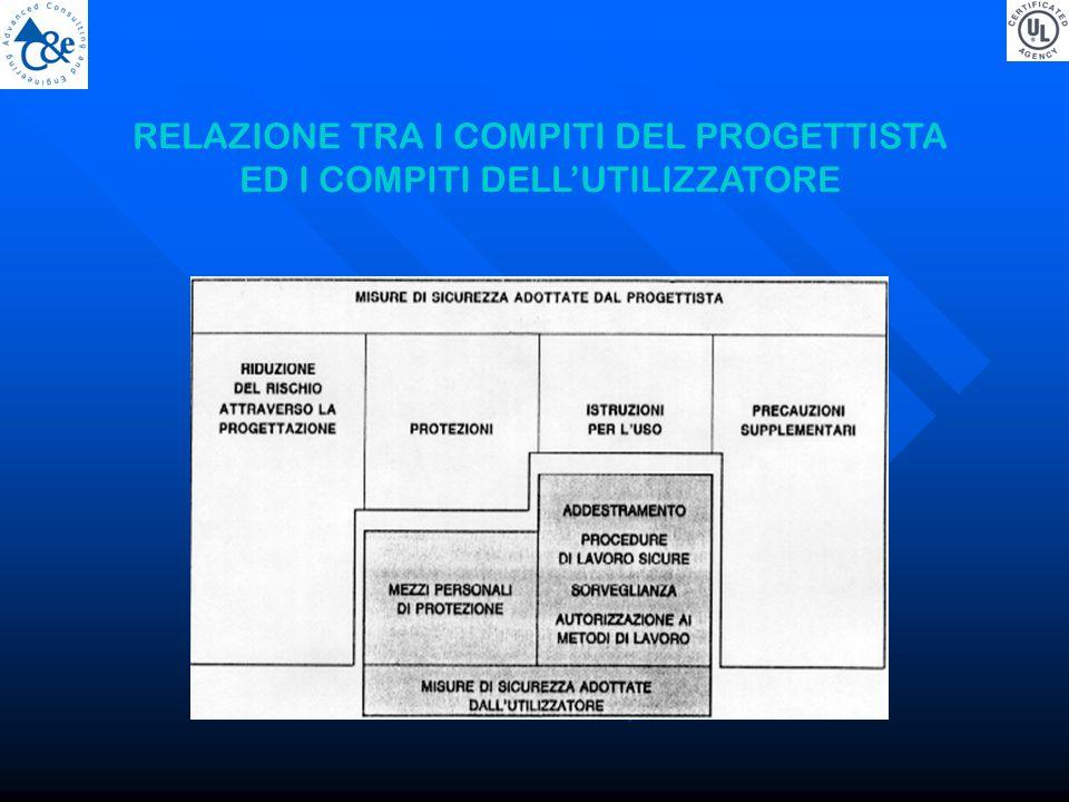 RELAZIONE TRA I COMPITI DEL PROGETTISTA ED I COMPITI DELL'UTILIZZATORE