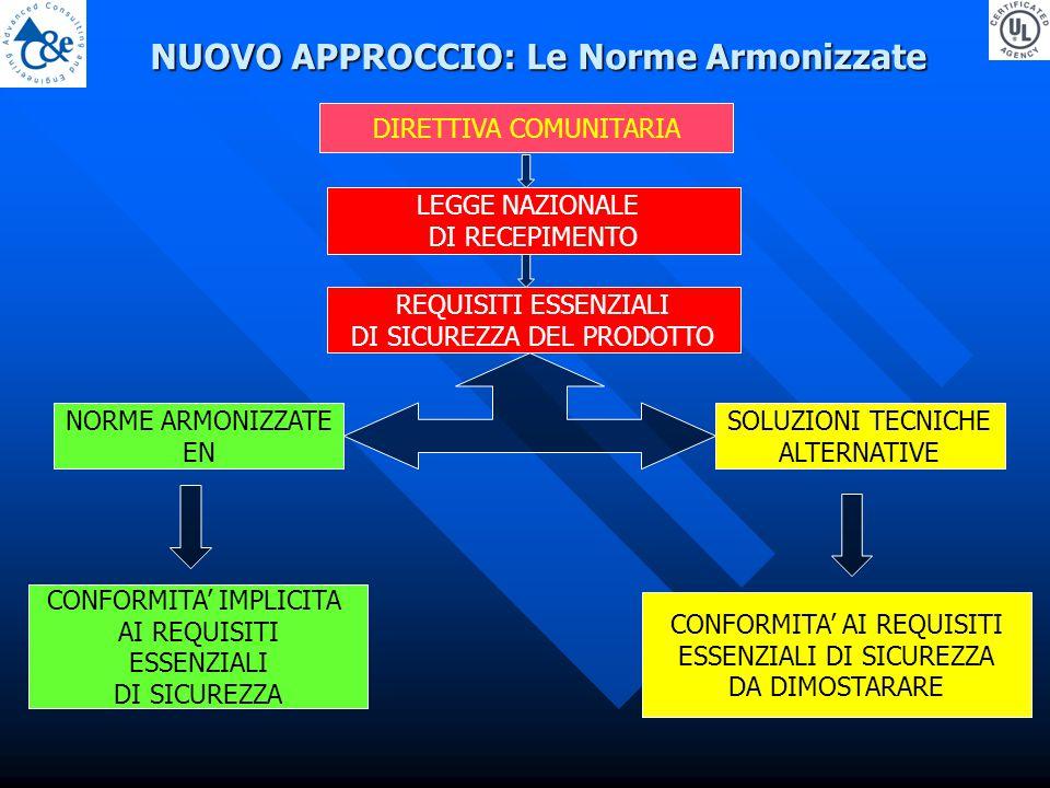 NUOVO APPROCCIO: Le Norme Armonizzate DIRETTIVA COMUNITARIA LEGGE NAZIONALE DI RECEPIMENTO REQUISITI ESSENZIALI DI SICUREZZA DEL PRODOTTO NORME ARMONIZZATE EN SOLUZIONI TECNICHE ALTERNATIVE CONFORMITA' IMPLICITA AI REQUISITI ESSENZIALI DI SICUREZZA CONFORMITA' AI REQUISITI ESSENZIALI DI SICUREZZA DA DIMOSTARARE