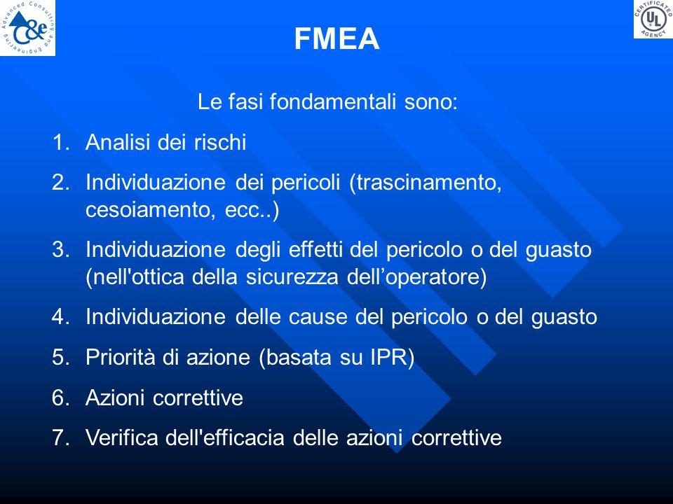 Le fasi fondamentali sono: 1.Analisi dei rischi 2.Individuazione dei pericoli (trascinamento, cesoiamento, ecc..) 3.Individuazione degli effetti del pericolo o del guasto (nell ottica della sicurezza dell'operatore) 4.Individuazione delle cause del pericolo o del guasto 5.Priorità di azione (basata su IPR) 6.Azioni correttive 7.Verifica dell efficacia delle azioni correttive FMEA