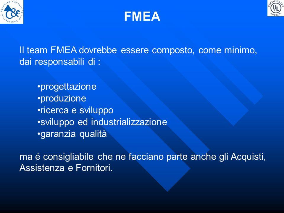 Il team FMEA dovrebbe essere composto, come minimo, dai responsabili di : progettazione produzione ricerca e sviluppo sviluppo ed industrializzazione garanzia qualità ma é consigliabile che ne facciano parte anche gli Acquisti, Assistenza e Fornitori.