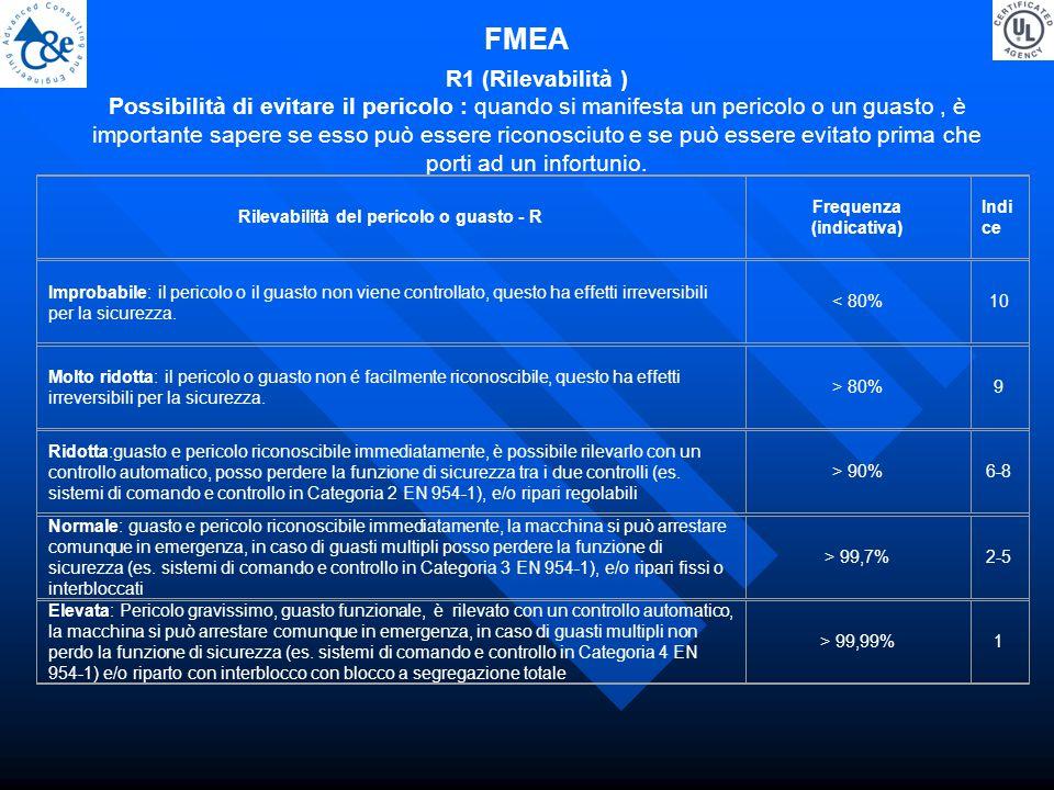 FMEA R1 (Rilevabilità ) Possibilità di evitare il pericolo : quando si manifesta un pericolo o un guasto, è importante sapere se esso può essere riconosciuto e se può essere evitato prima che porti ad un infortunio.