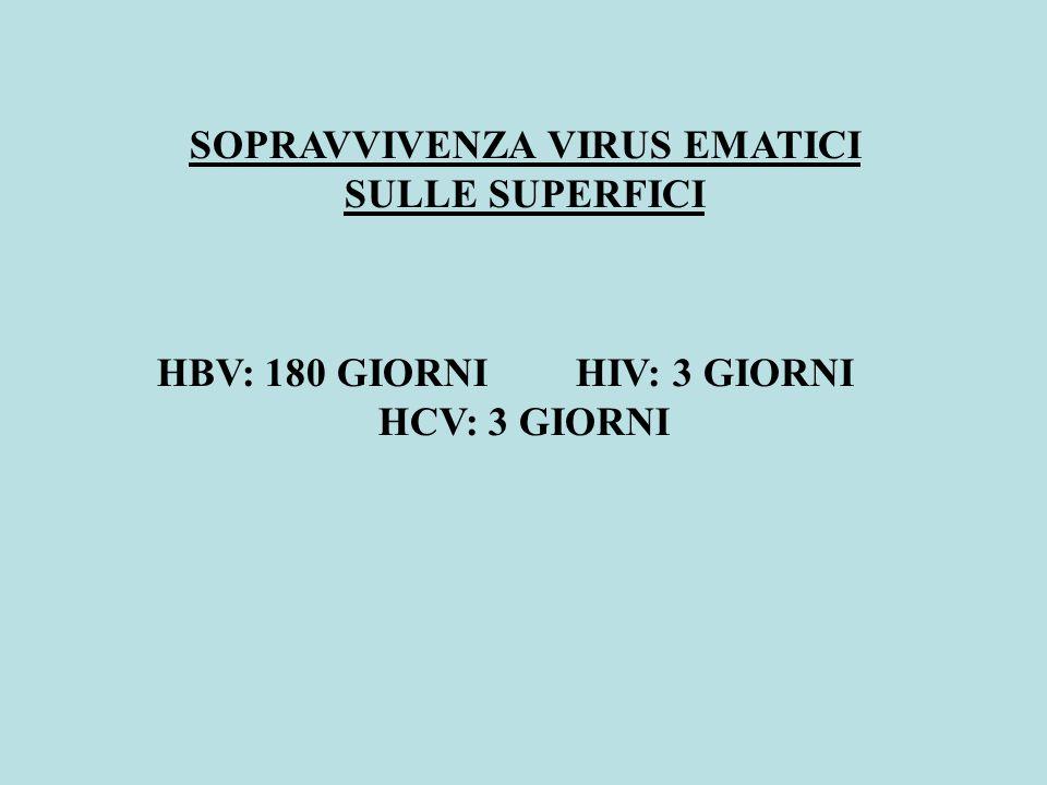 HBV: 180 GIORNI HIV: 3 GIORNI HCV: 3 GIORNI SOPRAVVIVENZA VIRUS EMATICI SULLE SUPERFICI