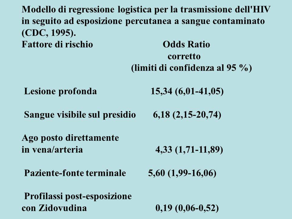 Modello di regressione logistica per la trasmissione dell HIV in seguito ad esposizione percutanea a sangue contaminato (CDC, 1995).