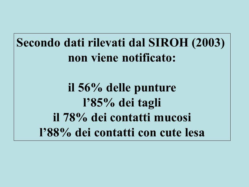 Secondo dati rilevati dal SIROH (2003) non viene notificato: il 56% delle punture l'85% dei tagli il 78% dei contatti mucosi l'88% dei contatti con cute lesa