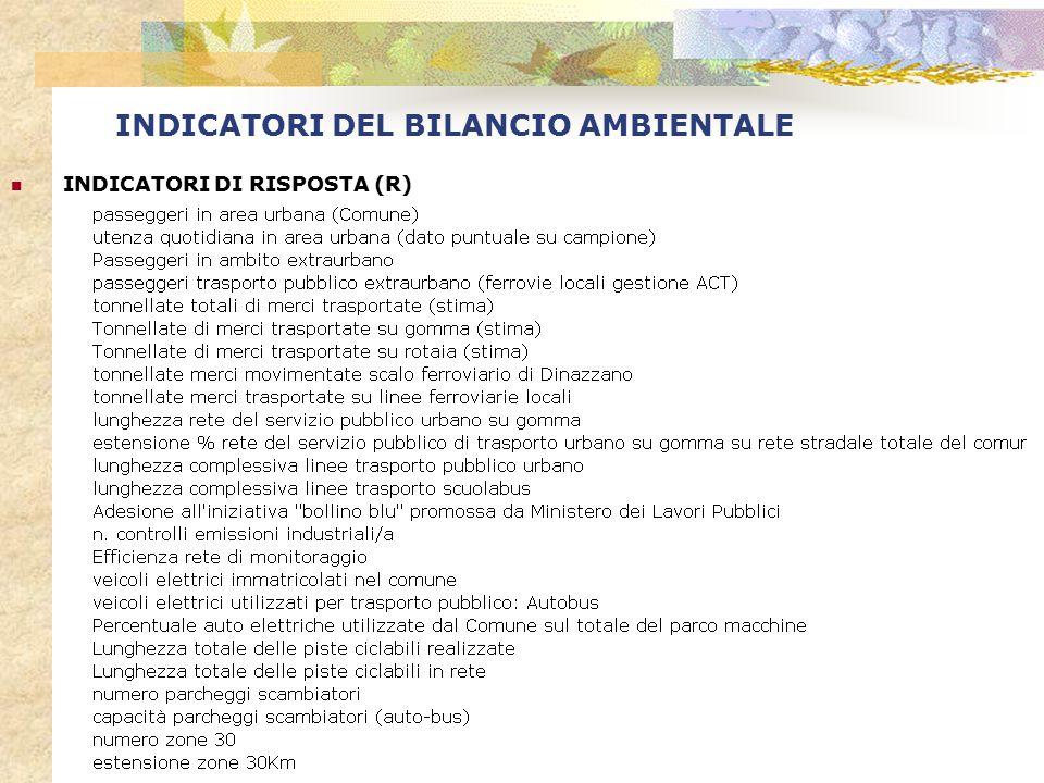 INDICATORI DEL BILANCIO AMBIENTALE INDICATORI DI RISPOSTA (R)