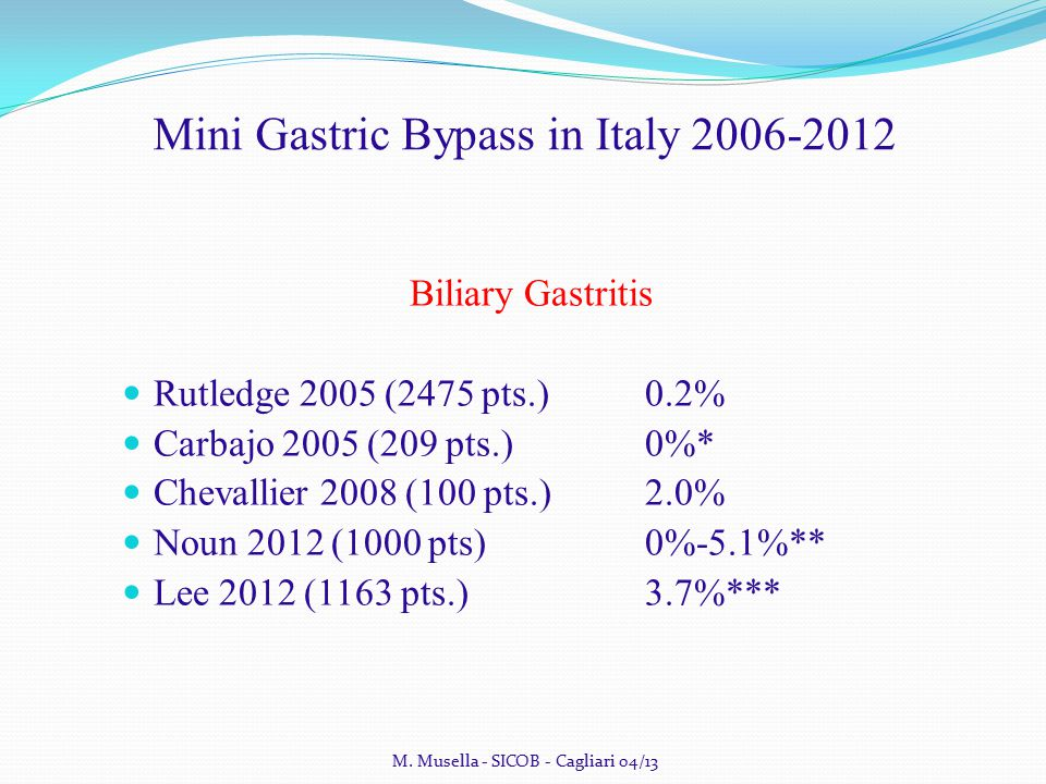 Mini Gastric Bypass in Italy 2006-2012 Biliary Gastritis Rutledge 2005 (2475 pts.)0.2% Carbajo 2005 (209 pts.)0%* Chevallier 2008 (100 pts.)2.0% Noun 2012(1000 pts)0%-5.1%** Lee 2012 (1163 pts.)3.7%*** M.