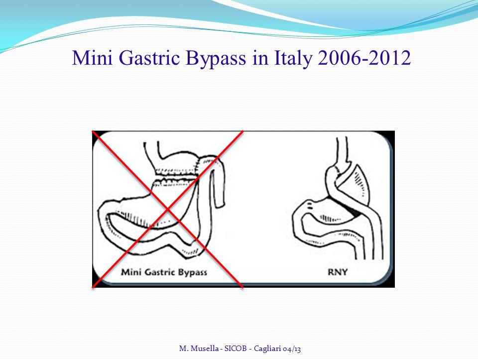 Mini Gastric Bypass in Italy 2006-2012 Gastric stump cancer Fischer AB, Graem N, Jensen OM.