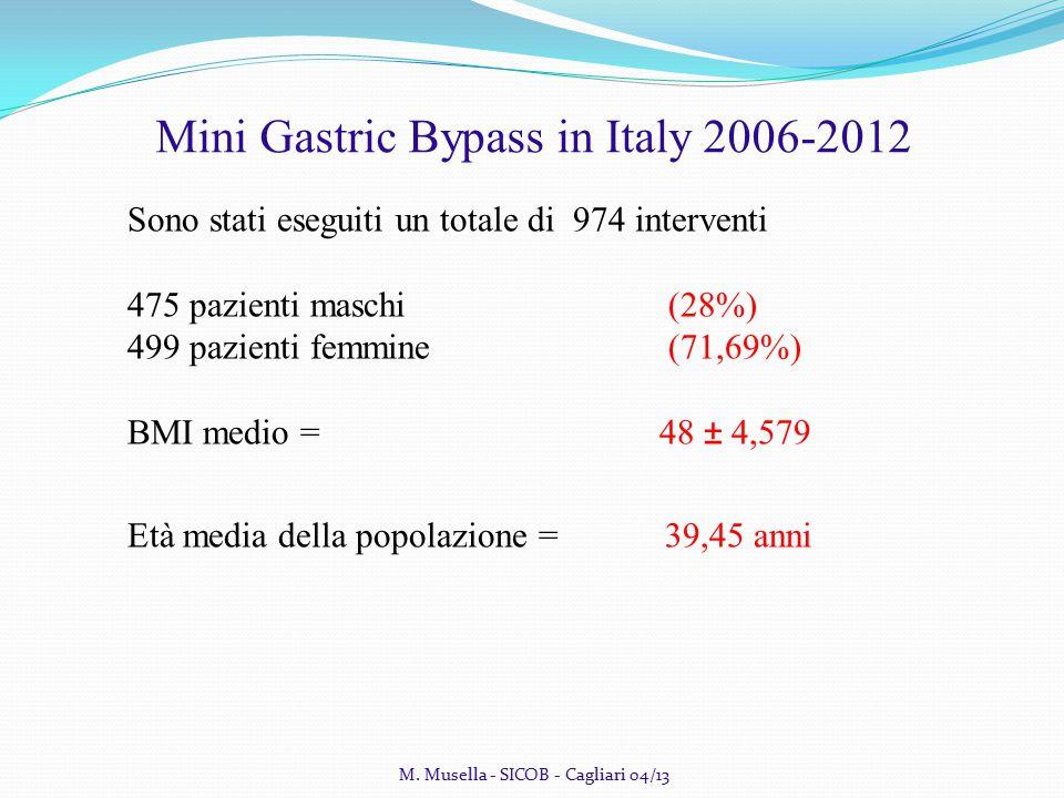Sono stati eseguiti un totale di 974 interventi 475 pazienti maschi (28%) 499 pazienti femmine (71,69%) BMI medio = 48 ± 4,579 Età media della popolazione = 39,45 anni M.