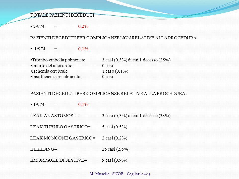 TOTALE PAZIENTI DECEDUTI 2/974= 0,2% PAZIENTI DECEDUTI PER COMPLICANZE NON RELATIVE ALLA PROCEDURA 1/974=0,1% Trombo-embolia polmonare 3 casi (0,3%) di cui 1 decesso (25%) Infarto del miocardio0 casi Ischemia cerebrale1 caso (0,1%) Insufficienza renale acuta0 casi PAZIENTI DECEDUTI PER COMPLICANZE RELATIVE ALLA PROCEDURA: 1/974=0,1% LEAK ANASTOMOSI = 3 casi (0,3%) di cui 1 decesso (33%) LEAK TUBULO GASTRICO= 5 casi (0,5%) LEAK MONCONE GASTRICO= 2 casi (0,2%) BLEEDING=25 casi (2,5%) EMORRAGIE DIGESTIVE=9 casi (0,9%) M.