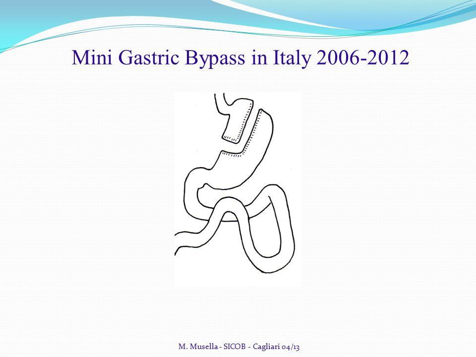 2011 M. Musella - SICOB - Cagliari 04/13 Mini Gastric Bypass in Italy 2006-2012