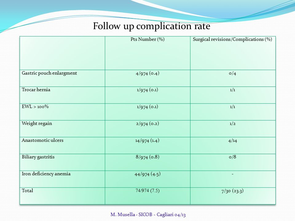 Follow up complication rate M. Musella - SICOB - Cagliari 04/13