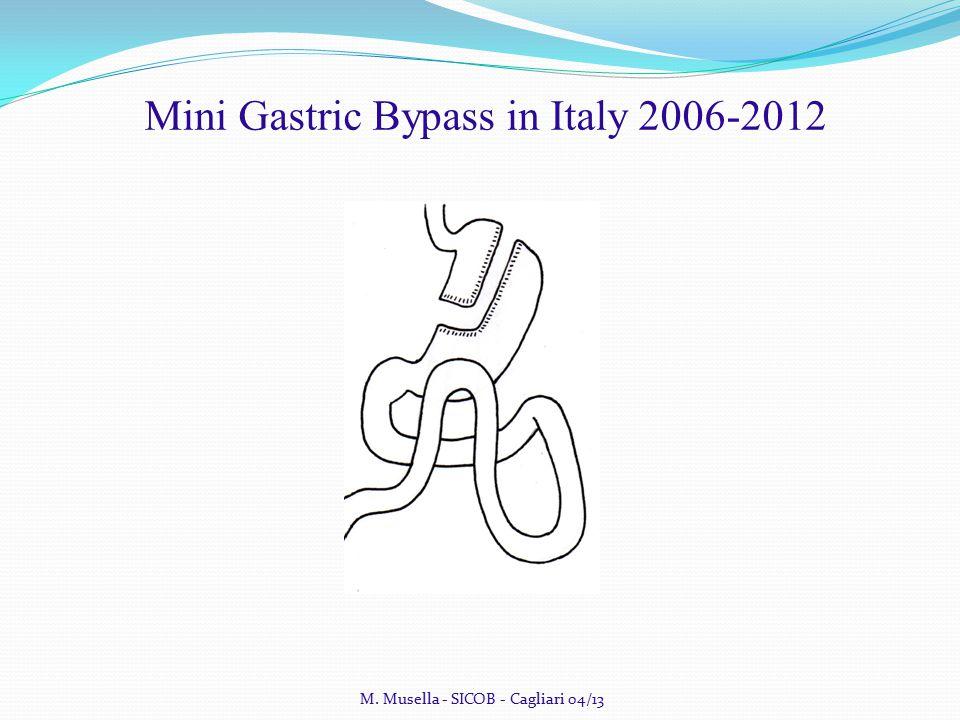 M. Musella - SICOB - Cagliari 04/13 Mini Gastric Bypass in Italy 2006-2012