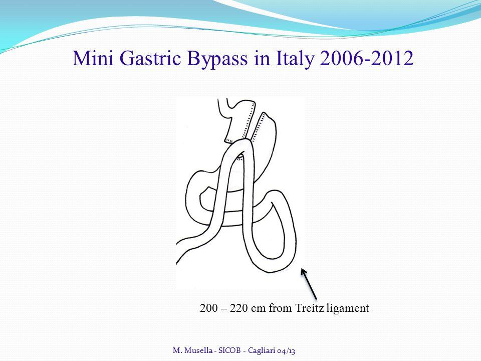 Follow up outcome M. Musella - SICOB - Cagliari 04/13