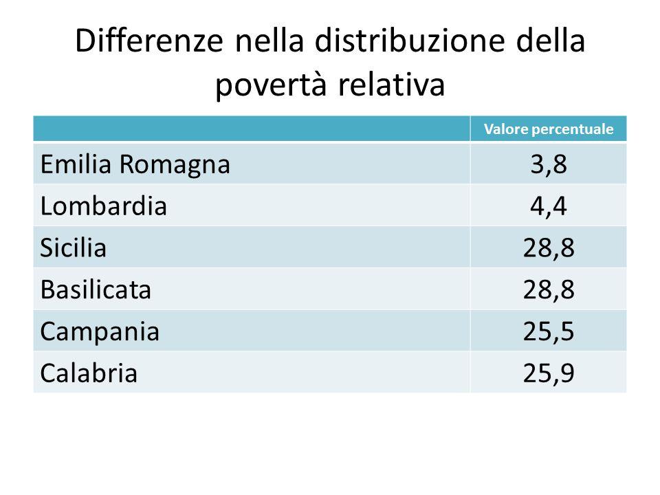 Differenze nella distribuzione della povertà relativa Valore percentuale Emilia Romagna3,8 Lombardia4,4 Sicilia28,8 Basilicata28,8 Campania25,5 Calabr