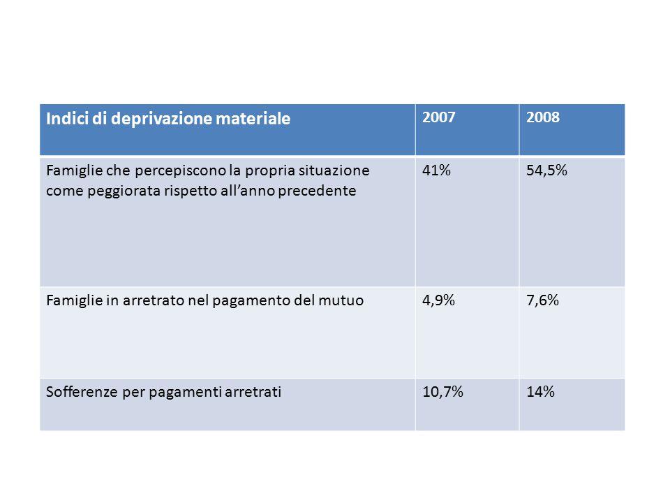 Indici di deprivazione materiale 20072008 Famiglie che percepiscono la propria situazione come peggiorata rispetto all'anno precedente 41%54,5% Famigl
