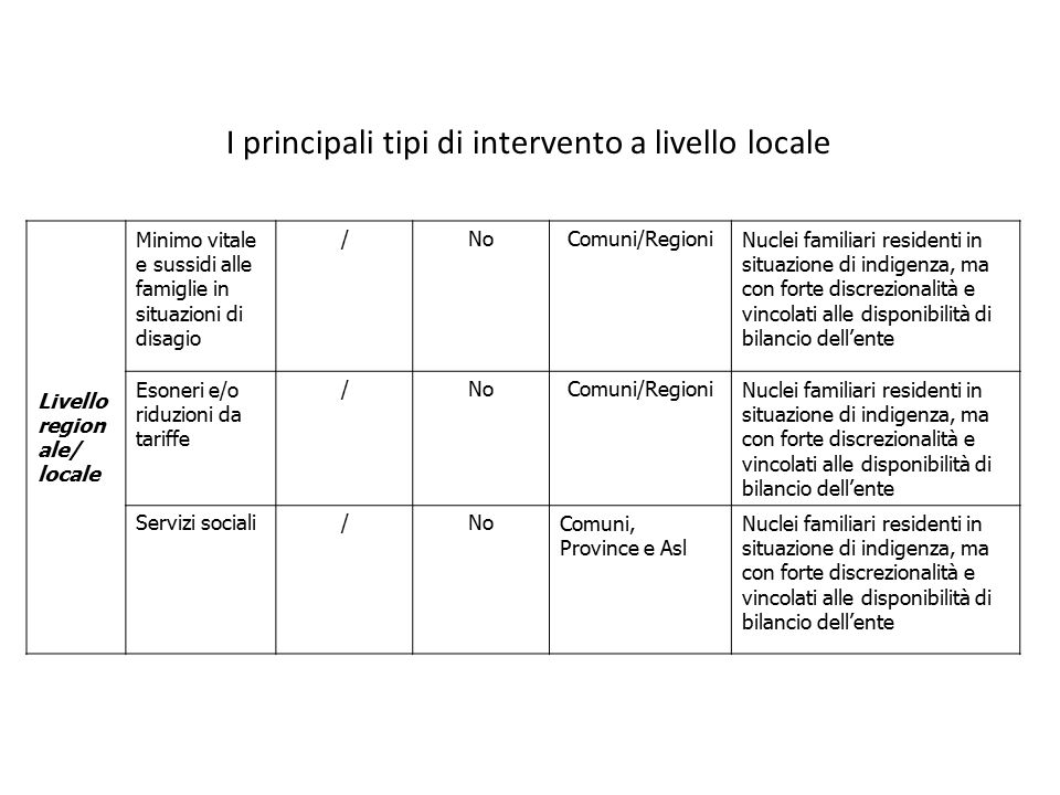 I principali tipi di intervento a livello locale 34 Livello region ale/ locale Minimo vitale e sussidi alle famiglie in situazioni di disagio /NoComun