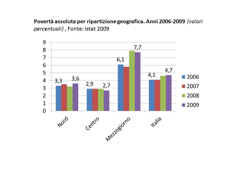 Povertà relativa È un indicatore di distanza sociale.