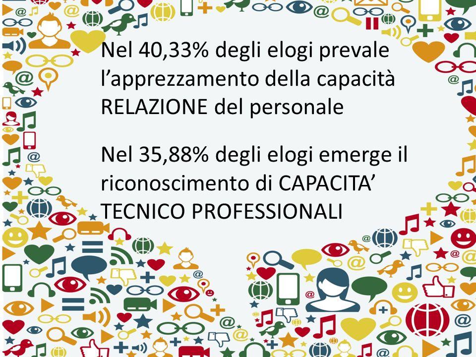 Nel 40,33% degli elogi prevale l'apprezzamento della capacità RELAZIONE del personale Nel 35,88% degli elogi emerge il riconoscimento di CAPACITA' TEC