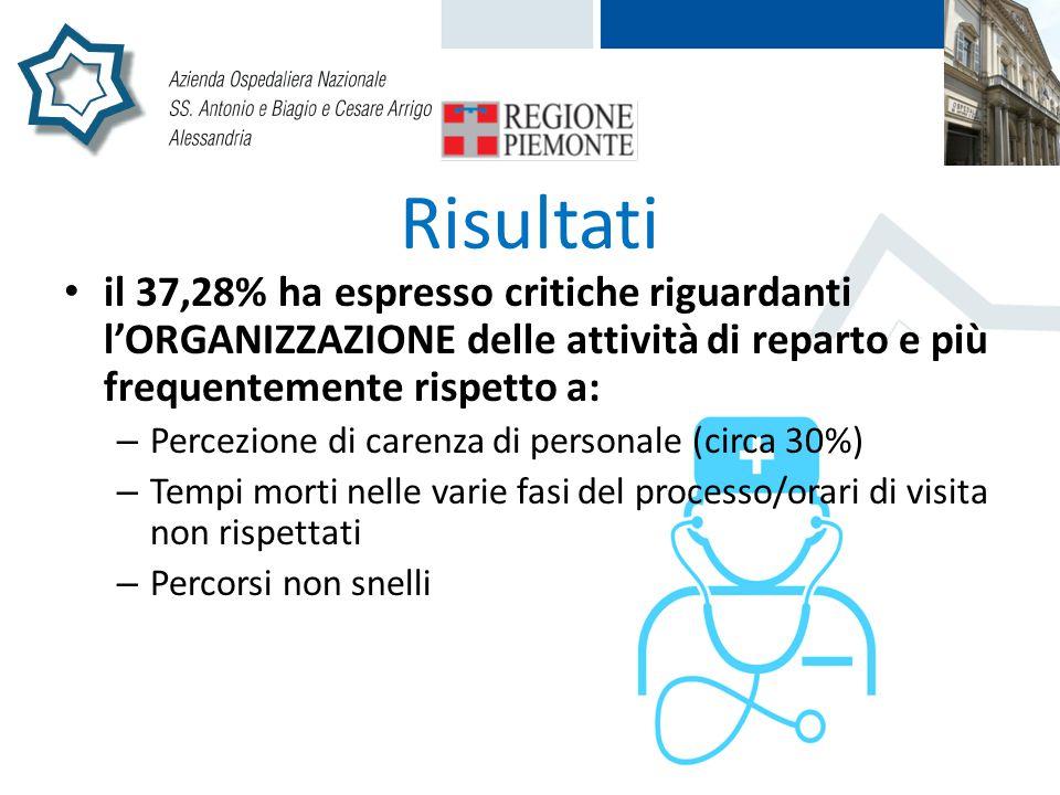Risultati il 37,28% ha espresso critiche riguardanti l'ORGANIZZAZIONE delle attività di reparto e più frequentemente rispetto a: – Percezione di caren