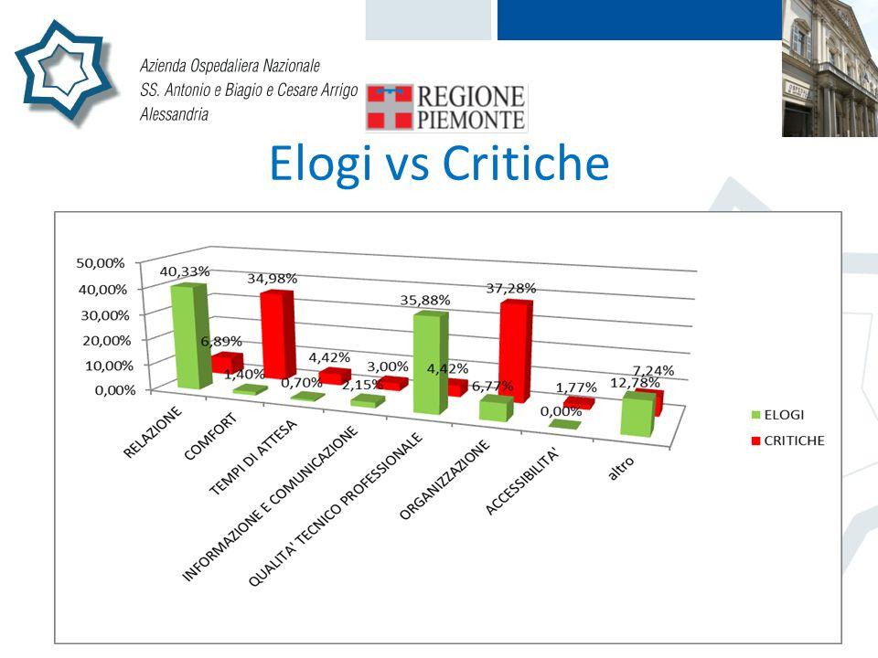 Elogi vs Critiche