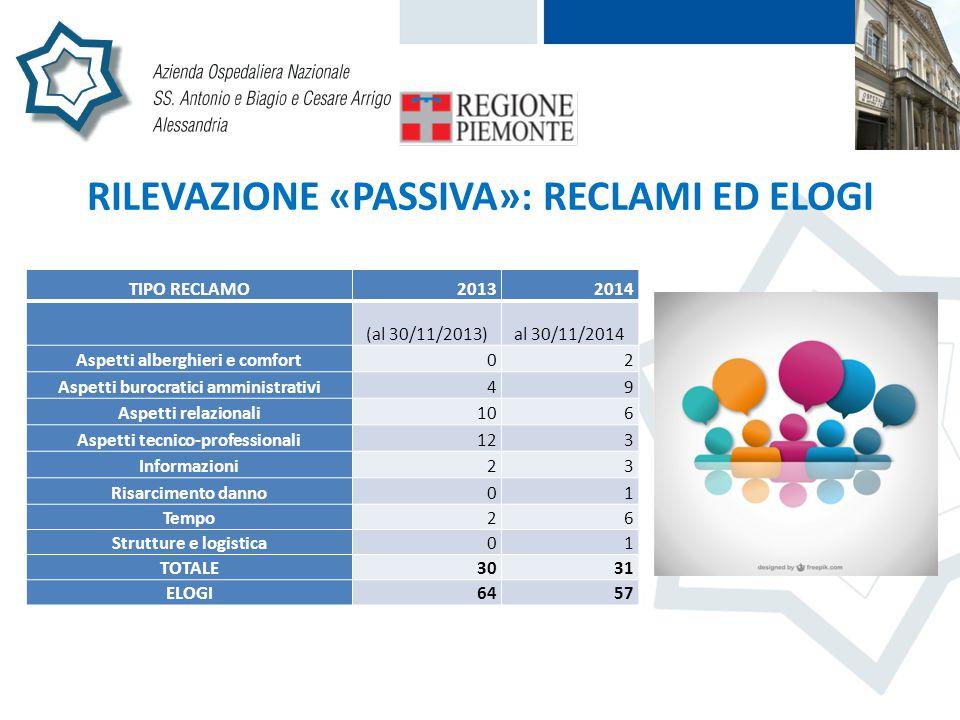 RILEVAZIONE «PASSIVA»: RECLAMI ED ELOGI TIPO RECLAMO20132014 (al 30/11/2013)al 30/11/2014 Aspetti alberghieri e comfort02 Aspetti burocratici amminist