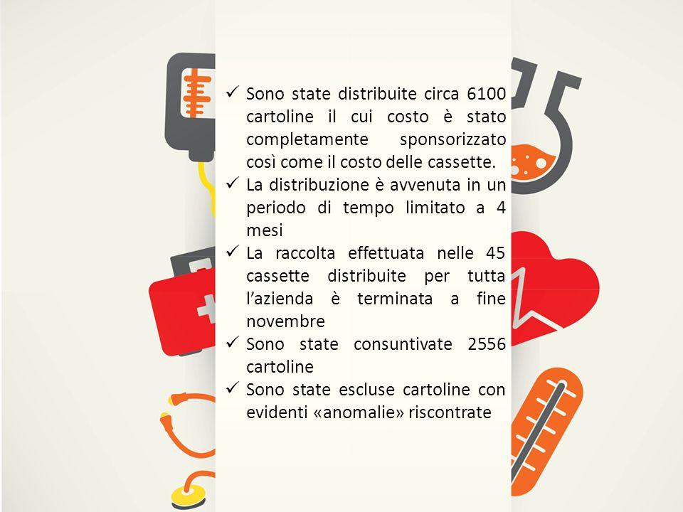 Sono state distribuite circa 6100 cartoline il cui costo è stato completamente sponsorizzato così come il costo delle cassette.