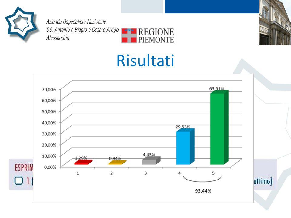 Risultati Su 2556 cartoline compilate, 2395 contengono l'indicazione del voto complessivo espresso sulla prestazione ricevuta