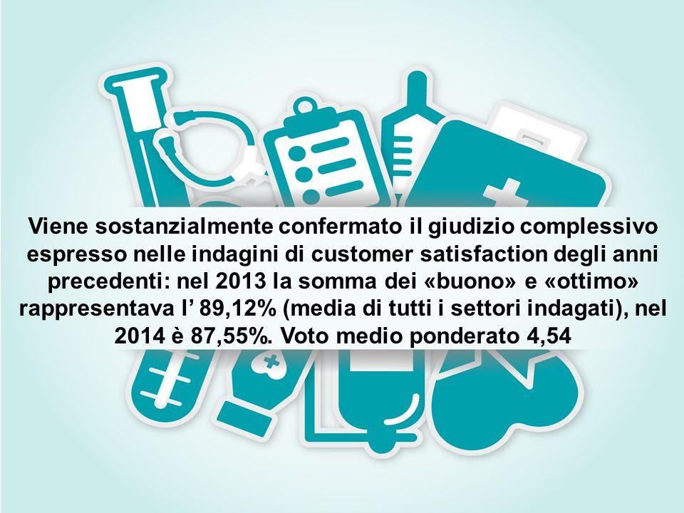 Viene sostanzialmente confermato il giudizio complessivo espresso nelle indagini di customer satisfaction degli anni precedenti: nel 2013 la somma dei «buono» e «ottimo» rappresentava l' 89,12% (media di tutti i settori indagati), nel 2014 è 87,55%.