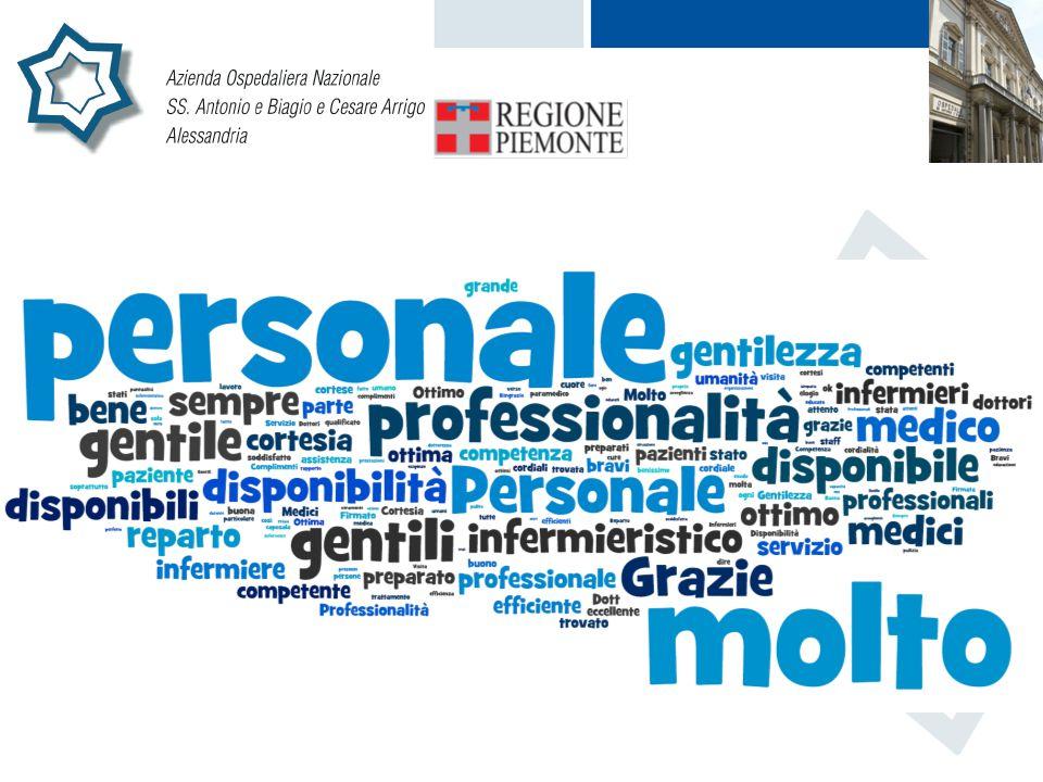Nel 40,33% degli elogi prevale l'apprezzamento della capacità RELAZIONE del personale Nel 35,88% degli elogi emerge il riconoscimento di CAPACITA' TECNICO PROFESSIONALI