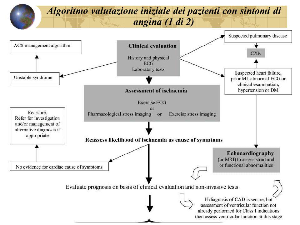Algoritmo valutazione iniziale dei pazienti con sintomi di angina (1 di 2)