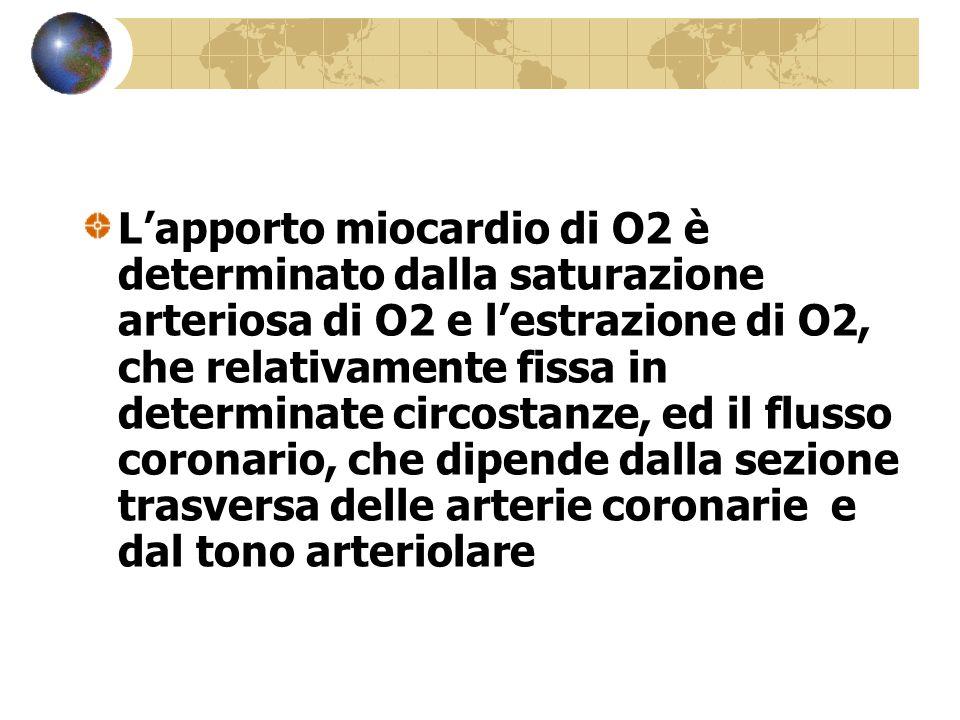L'apporto miocardio di O2 è determinato dalla saturazione arteriosa di O2 e l'estrazione di O2, che relativamente fissa in determinate circostanze, ed