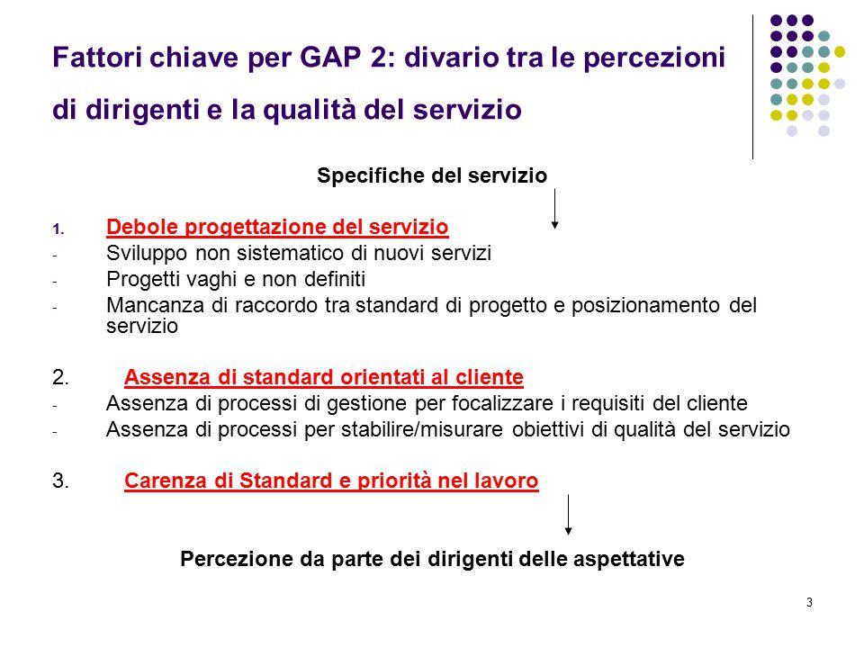 3 Fattori chiave per GAP 2: divario tra le percezioni di dirigenti e la qualità del servizio Specifiche del servizio 1. Debole progettazione del servi