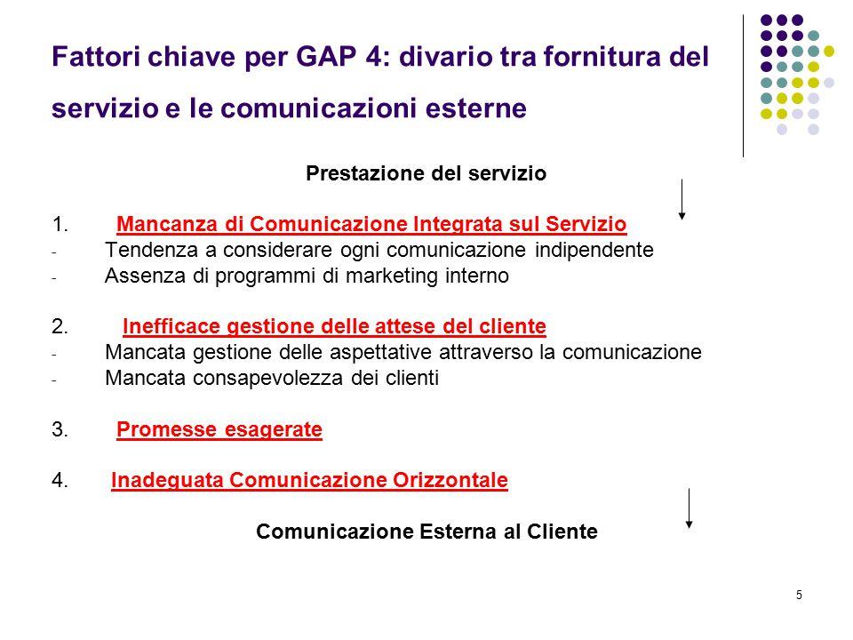 5 Fattori chiave per GAP 4: divario tra fornitura del servizio e le comunicazioni esterne Prestazione del servizio 1. Mancanza di Comunicazione Integr