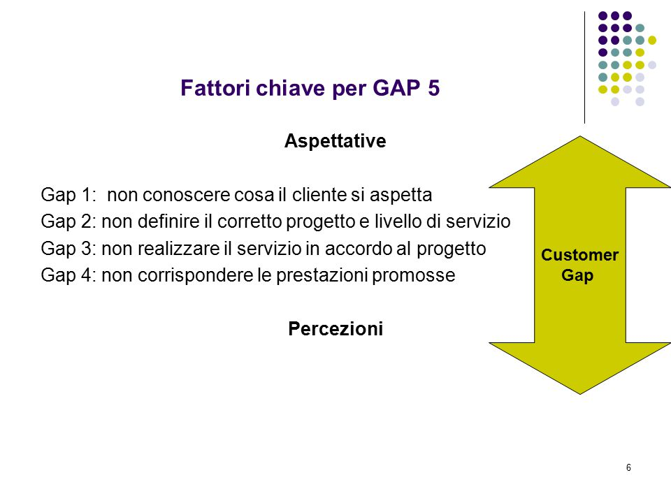 6 Fattori chiave per GAP 5 Aspettative Gap 1: non conoscere cosa il cliente si aspetta Gap 2: non definire il corretto progetto e livello di servizio