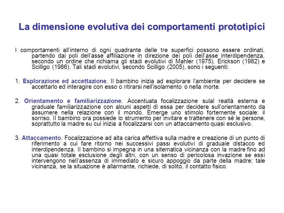 La dimensione evolutiva dei comportamenti prototipici I comportamenti all'interno di ogni quadrante delle tre superfici possono essere ordinati, parte