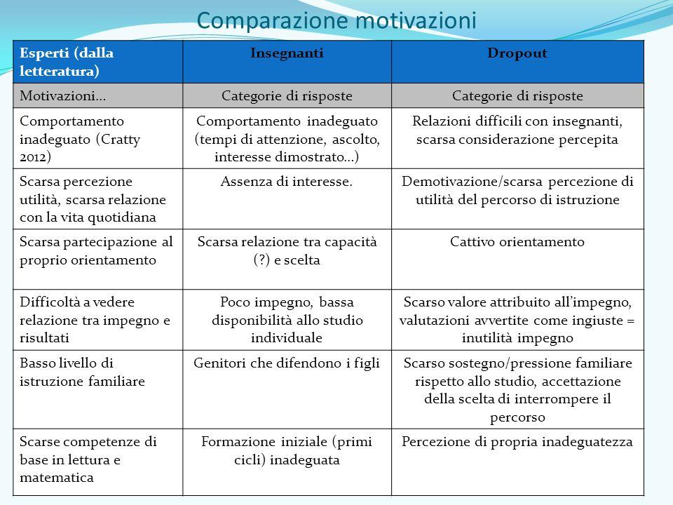 Comparazione motivazioni Esperti (dalla letteratura) InsegnantiDropout Motivazioni…Categorie di risposte Comportamento inadeguato (Cratty 2012) Compor