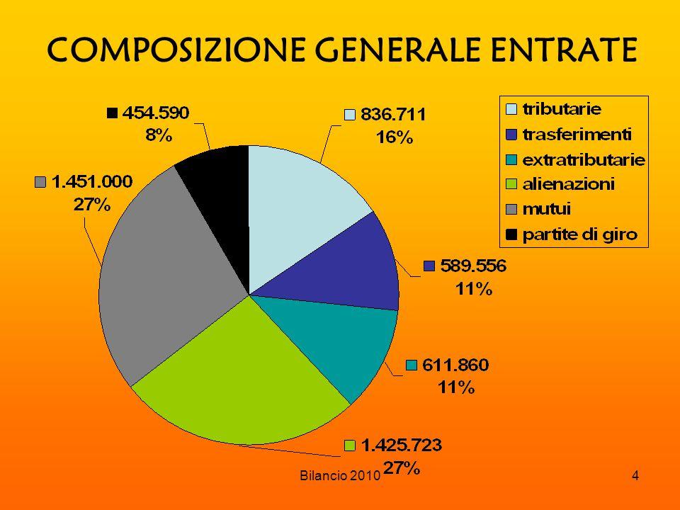 Bilancio 20105 ENTRATE TRIBUTARIE COMPOSIZIONE
